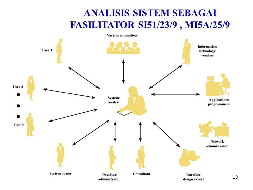 19 Inayatullah ANALISIS SISTEM SEBAGAI FASILITATOR SI51/23/9, MI5A/25/9