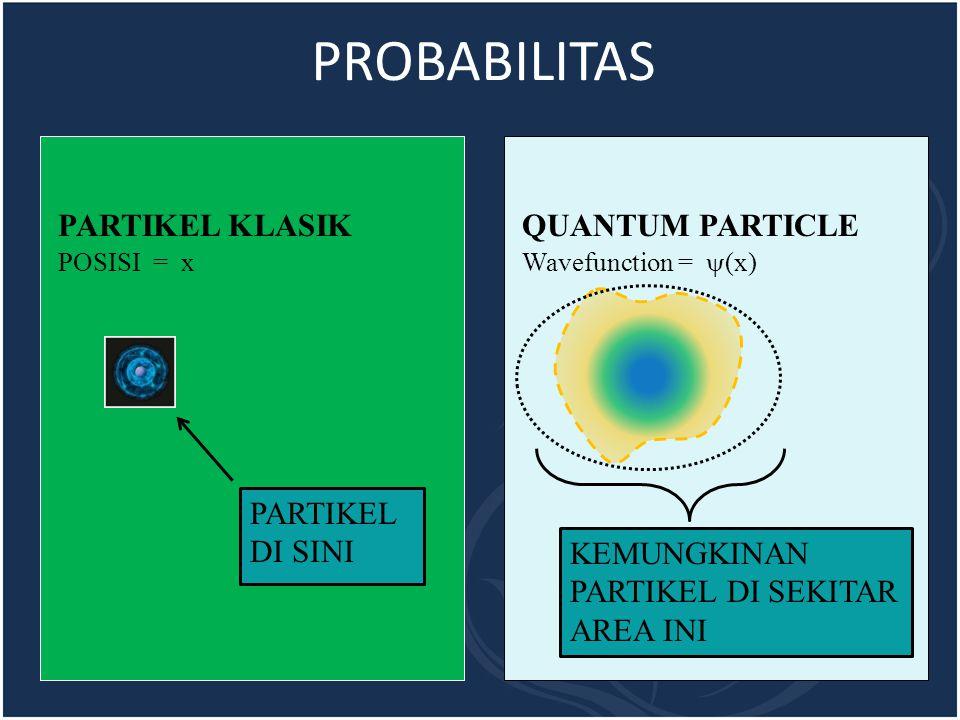 PARTIKEL KLASIKQUANTUM PARTICLE PARTIKEL DI SINI KEMUNGKINAN PARTIKEL DI SEKITAR AREA INI POSISI = x Wavefunction =  (x) PROBABILITAS