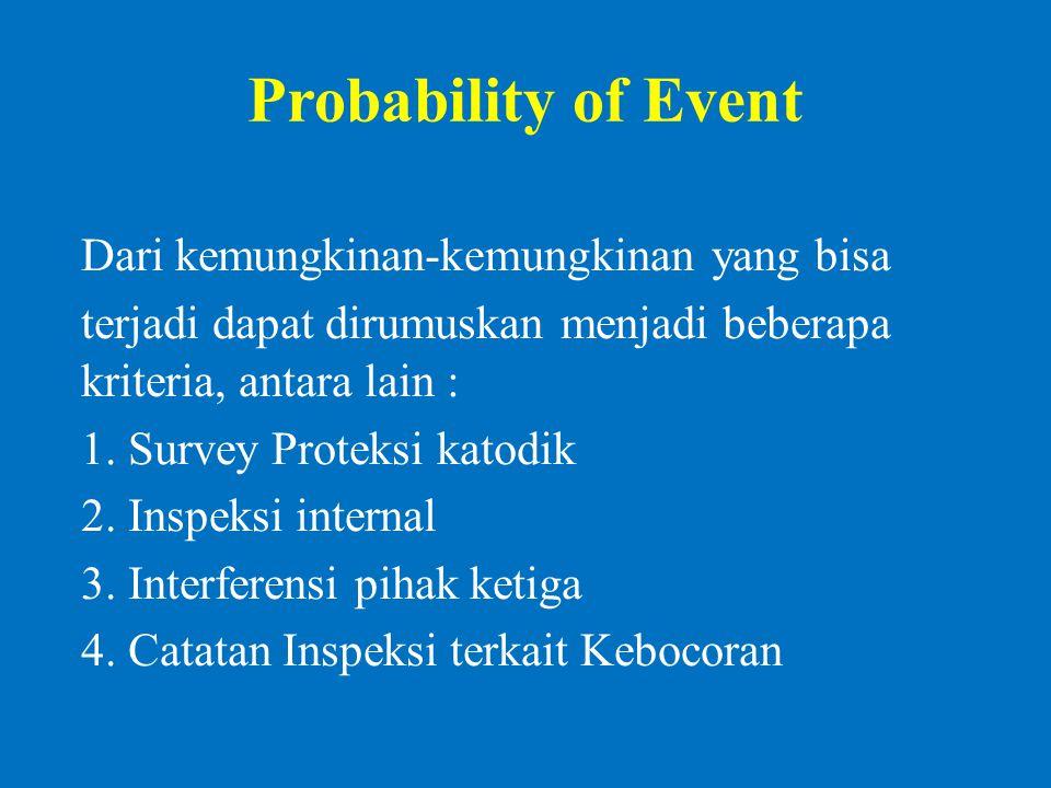 Probability of Event Dari kemungkinan-kemungkinan yang bisa terjadi dapat dirumuskan menjadi beberapa kriteria, antara lain : 1.