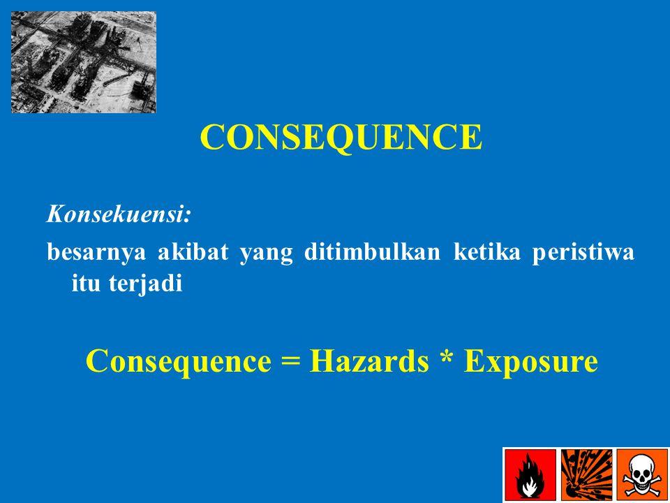 CONSEQUENCE Konsekuensi: besarnya akibat yang ditimbulkan ketika peristiwa itu terjadi Consequence = Hazards * Exposure