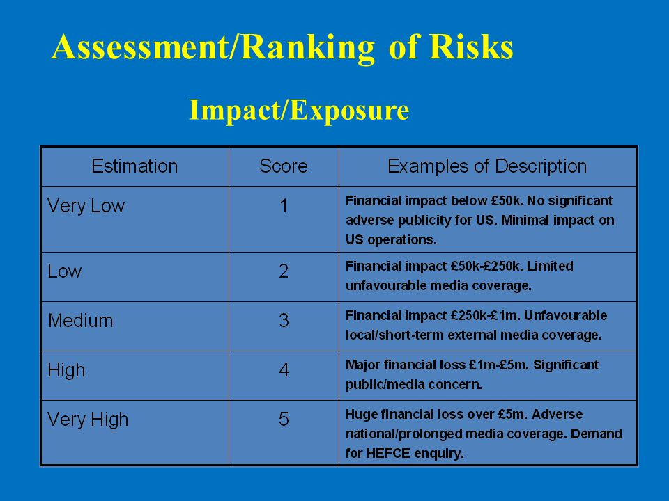 Assessment/Ranking of Risks Impact/Exposure