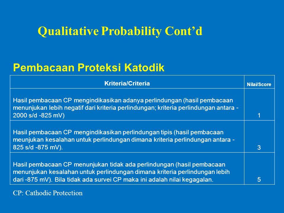 Pembacaan Proteksi Katodik Kriteria/Criteria Nilai/Score Hasil pembacaan CP mengindikasikan adanya perlindungan (hasil pembacaan menunjukan lebih negatif dari kriteria perlindungan; kriteria perlindungan antara - 2000 s/d -825 mV)1 Hasil pembacaan CP mengindikasikan perlindungan tipis (hasil pembacaan meunjukan kesalahan untuk perlindungan dimana kriteria perlindungan antara - 825 s/d -875 mV).3 Hasil pembacaan CP menunjukan tidak ada perlindungan (hasil pembacaan menunjukan kesalahan untuk perlindungan dimana kriteria perlindungan lebih dari -875 mV).