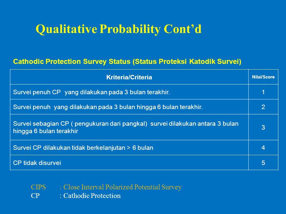 Cathodic Protection Survey Status (Status Proteksi Katodik Survei) Kriteria/Criteria Nilai/Score Survei penuh CP yang dilakukan pada 3 bulan terakhir.1 Survei penuh yang dilakukan pada 3 bulan hingga 6 bulan terakhir.2 Survei sebagian CP ( pengukuran dari pangkal) survei dilakukan antara 3 bulan hingga 6 bulan terakhir 3 Survei CP dilakukan tidak berkelanjutan > 6 bulan4 CP tidak disurvei5 CIPS: Close Interval Polarized Potential Survey CP: Cathodic Protection Qualitative Probability Cont'd