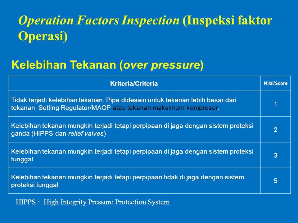 Kelebihan Tekanan (over pressure) Kriteria/Criteria Nilai/Score Tidak terjadi kelebihan tekanan.