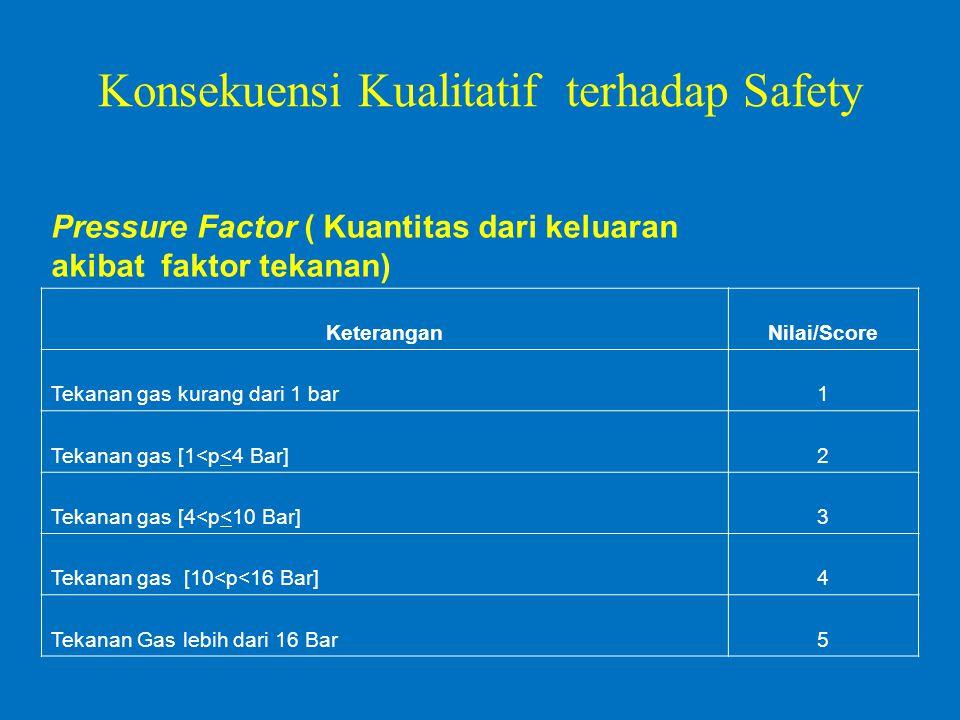 Konsekuensi Kualitatif terhadap Safety Pressure Factor ( Kuantitas dari keluaran akibat faktor tekanan) KeteranganNilai/Score Tekanan gas kurang dari 1 bar1 Tekanan gas [1<p<4 Bar]2 Tekanan gas [4<p<10 Bar]3 Tekanan gas [10<p<16 Bar]4 Tekanan Gas lebih dari 16 Bar5