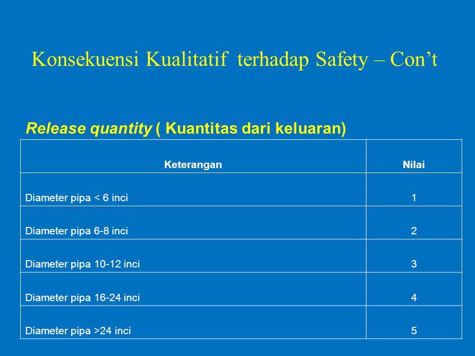 Release quantity ( Kuantitas dari keluaran) KeteranganNilai Diameter pipa < 6 inci1 Diameter pipa 6-8 inci2 Diameter pipa 10-12 inci3 Diameter pipa 16-24 inci4 Diameter pipa >24 inci5 Konsekuensi Kualitatif terhadap Safety – Con't