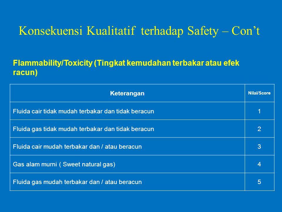 Flammability/Toxicity (Tingkat kemudahan terbakar atau efek racun) Keterangan Nilai/Score Fluida cair tidak mudah terbakar dan tidak beracun1 Fluida gas tidak mudah terbakar dan tidak beracun2 Fluida cair mudah terbakar dan / atau beracun3 Gas alam murni ( Sweet natural gas)4 Fluida gas mudah terbakar dan / atau beracun5 Konsekuensi Kualitatif terhadap Safety – Con't