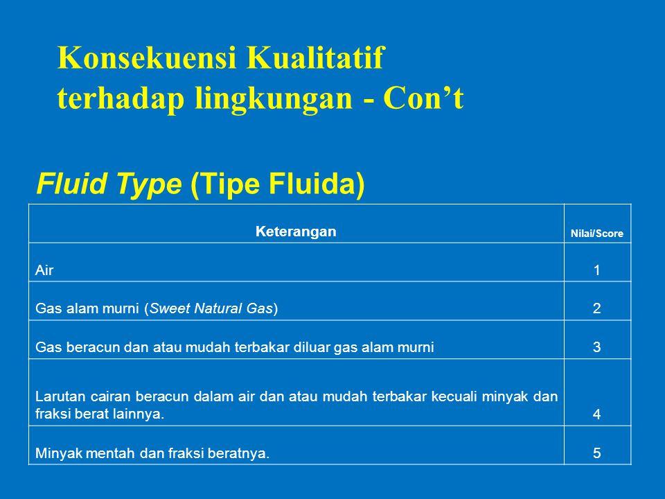 Fluid Type (Tipe Fluida) Keterangan Nilai/Score Air1 Gas alam murni (Sweet Natural Gas)2 Gas beracun dan atau mudah terbakar diluar gas alam murni3 Larutan cairan beracun dalam air dan atau mudah terbakar kecuali minyak dan fraksi berat lainnya.4 Minyak mentah dan fraksi beratnya.5 Konsekuensi Kualitatif terhadap lingkungan - Con't