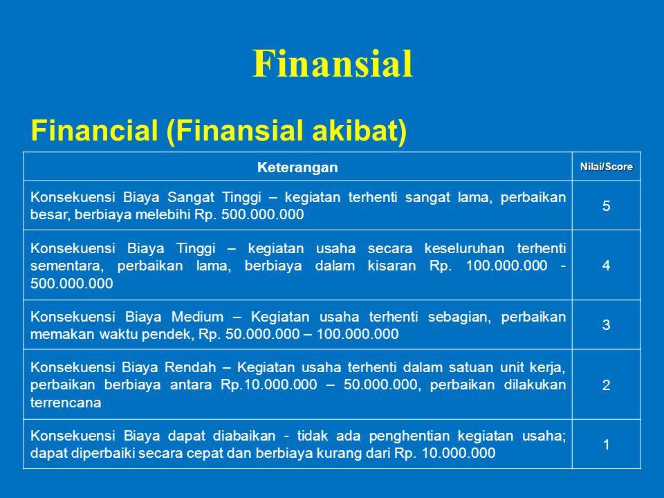 Finansial Financial (Finansial akibat) KeteranganNilai/Score Konsekuensi Biaya Sangat Tinggi – kegiatan terhenti sangat lama, perbaikan besar, berbiaya melebihi Rp.