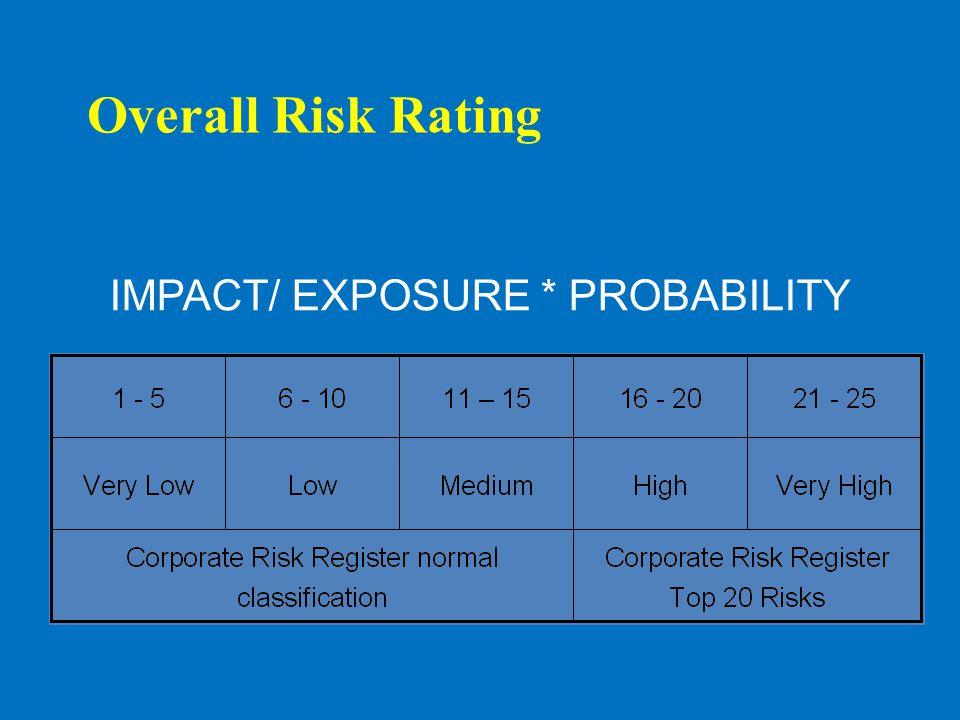 Likelihood Consequence 12345 InsignificantMinorModerateMajorCatastrophic 5Almost certain IIIIIIIVV 510152025 4Likely IIIIIIIV 48121620 3Moderate III III 3691215 2Unlikely IIII 246810 1Rare IIIII 12 3 45 Risk Matriks Low Risk Medium Risk High Risk Very High Risk Very low Risk