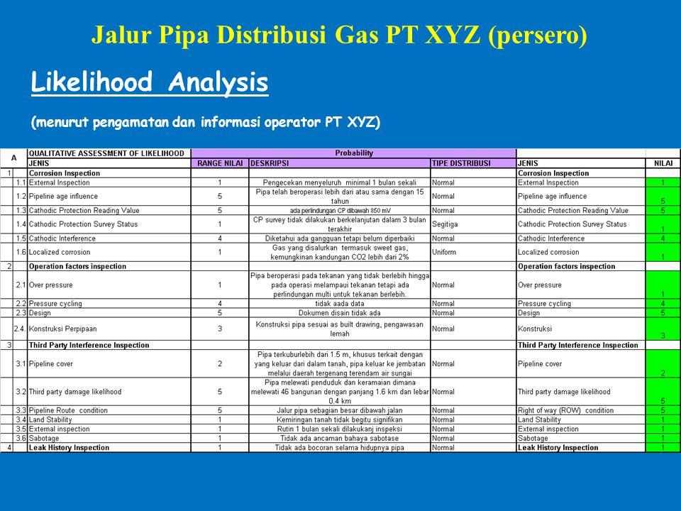 Likelihood Analysis (menurut pengamatan dan informasi operator PT XYZ) Jalur Pipa Distribusi Gas PT XYZ (persero)