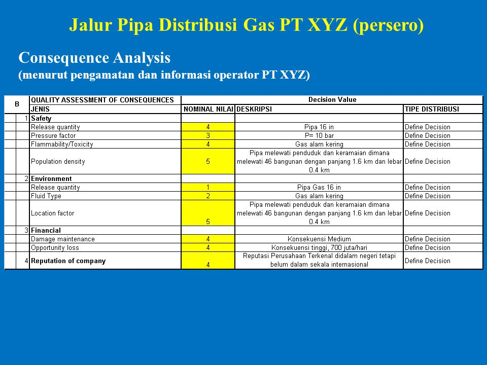 Consequence Analysis (menurut pengamatan dan informasi operator PT XYZ) Jalur Pipa Distribusi Gas PT XYZ (persero)