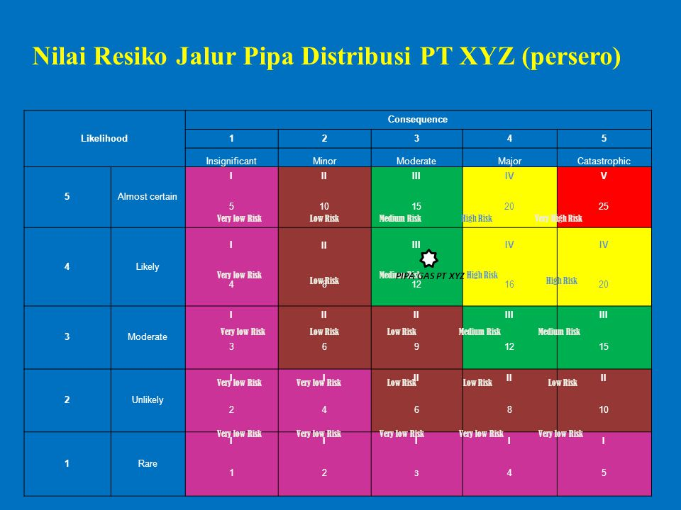 Nilai Resiko Jalur Pipa Distribusi PT XYZ (persero) Likelihood Consequence 12345 InsignificantMinorModerateMajorCatastrophic 5Almost certain IIIIIIIVV 510152025 4Likely IIIIIIIV 48121620 3Moderate III III 3691215 2Unlikely IIII 246810 1Rare IIIII 12 3 45 Low RiskMedium Risk High Risk Very High Risk Very low Risk High Risk Medium Risk Low Risk PIPA GAS PT XYZ
