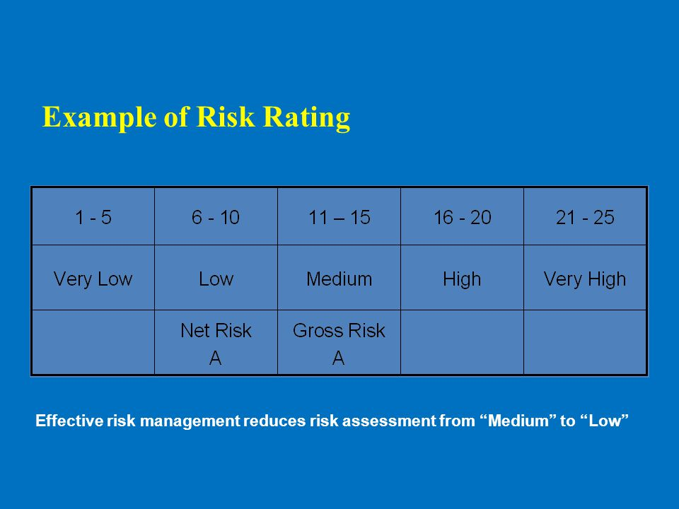 "Effective risk management reduces risk assessment from ""Medium"" to ""Low"" Example of Risk Rating"