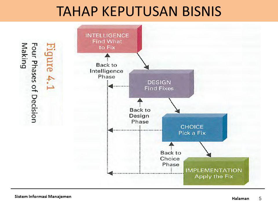 Halaman 5 Sistem Informasi Manajemen TAHAP KEPUTUSAN BISNIS