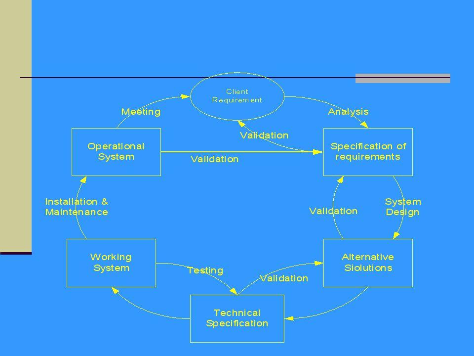 Testing penerimaan user/Acceptance Testing Testing penerimaan user dilakukan oleh user ketika software diberikan ke user.