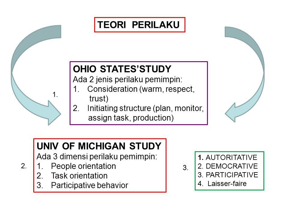 TEORI PERILAKU OHIO STATES'STUDY Ada 2 jenis perilaku pemimpin: 1.Consideration (warm, respect, trust) 2.Initiating structure (plan, monitor, assign task, production) UNIV OF MICHIGAN STUDY Ada 3 dimensi perilaku pemimpin: 1.People orientation 2.Task orientation 3.Participative behavior 1.