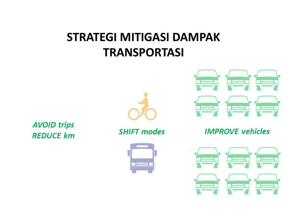 AVOID trips REDUCE km SHIFT modes IMPROVE vehicles STRATEGI MITIGASI DAMPAK TRANSPORTASI
