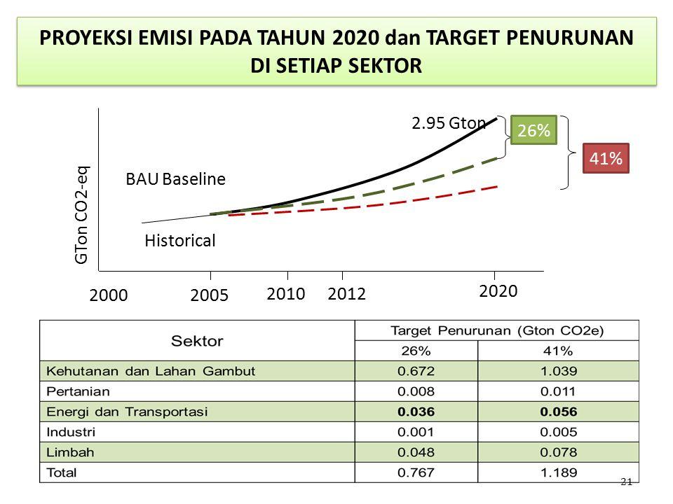 PROYEKSI EMISI PADA TAHUN 2020 dan TARGET PENURUNAN DI SETIAP SEKTOR 21 2012 BAU Baseline 26% 2020 20002005 Historical GTon CO2-eq 2010 41% 2.95 Gton
