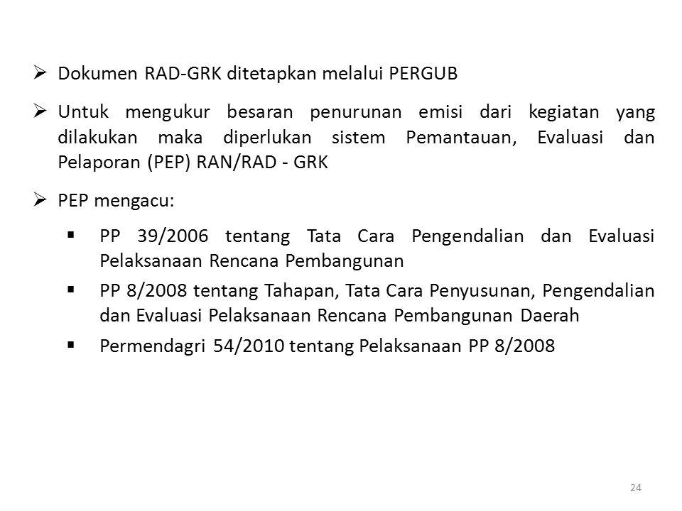  Dokumen RAD-GRK ditetapkan melalui PERGUB  Untuk mengukur besaran penurunan emisi dari kegiatan yang dilakukan maka diperlukan sistem Pemantauan, E
