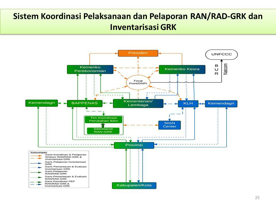 Sistem Koordinasi Pelaksanaan dan Pelaporan RAN/RAD-GRK dan Inventarisasi GRK 25