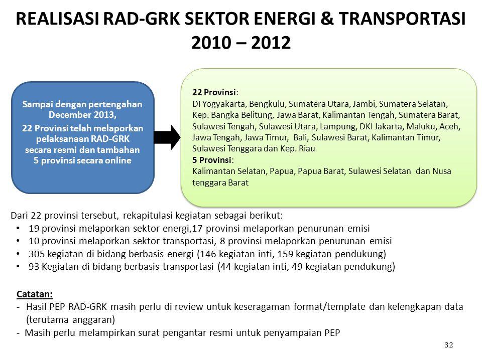 REALISASI RAD-GRK SEKTOR ENERGI & TRANSPORTASI 2010 – 2012 Sampai dengan pertengahan December 2013, 22 Provinsi telah melaporkan pelaksanaan RAD-GRK secara resmi dan tambahan 5 provinsi secara online 32 22 Provinsi: DI Yogyakarta, Bengkulu, Sumatera Utara, Jambi, Sumatera Selatan, Kep.