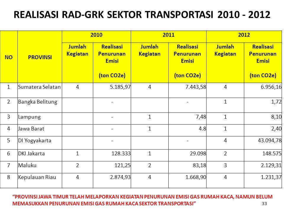 REALISASI RAD-GRK SEKTOR TRANSPORTASI 2010 - 2012 NOPROVINSI 201020112012 Jumlah Kegiatan Realisasi Penurunan Emisi Jumlah Kegiatan Realisasi Penuruna