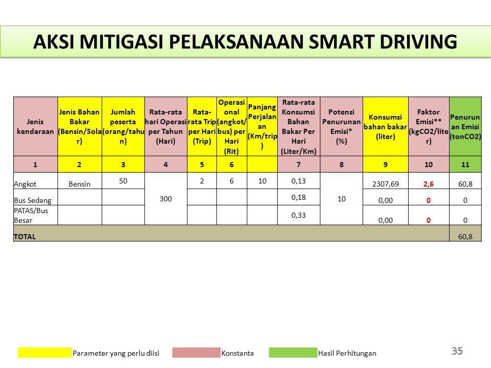 35 Parameter yang perlu diisi Konstanta Hasil Perhitungan AKSI MITIGASI PELAKSANAAN SMART DRIVING Jenis kendaraan Jenis Bahan Bakar (Bensin/Sola r) Ju