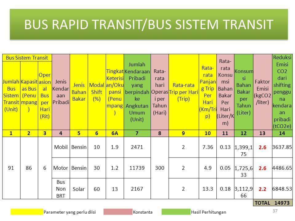 BUS RAPID TRANSIT/BUS SISTEM TRANSIT Bus Sistem Transit Jenis Kendar aan Pribadi Jenis Bahan Bakar Modal Shift (%) Tingkat Keterisi an/Oku pansi (Penu