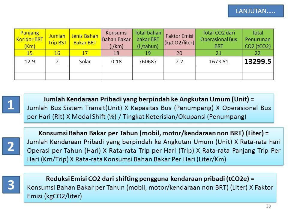 Panjang Koridor BRT (Km) Jumlah Trip BST Jenis Bahan Bakar BRT Konsumsi Bahan Bakar (l/km) Total bahan bakar BRT (L/tahun) Faktor Emisi (kgCO2/liter)