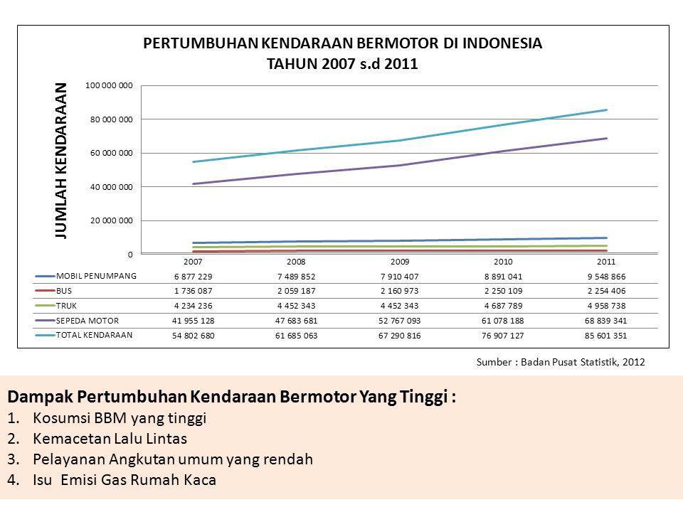 Sumber : Badan Pusat Statistik, 2012 Dampak Pertumbuhan Kendaraan Bermotor Yang Tinggi : 1.Kosumsi BBM yang tinggi 2.Kemacetan Lalu Lintas 3.Pelayanan Angkutan umum yang rendah 4.Isu Emisi Gas Rumah Kaca