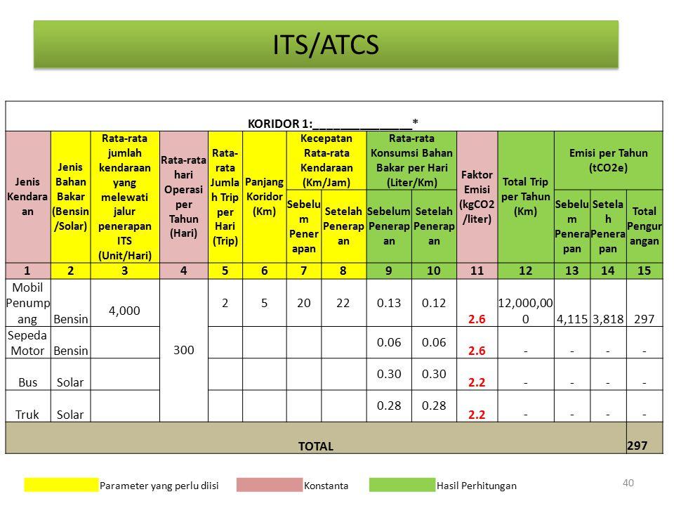 ITS/ATCS KORIDOR 1:_______________* Jenis Kendara an Jenis Bahan Bakar (Bensin /Solar) Rata-rata jumlah kendaraan yang melewati jalur penerapan ITS (Unit/Hari) Rata-rata hari Operasi per Tahun (Hari) Rata- rata Jumla h Trip per Hari (Trip) Panjang Koridor (Km) Kecepatan Rata-rata Kendaraan (Km/Jam) Rata-rata Konsumsi Bahan Bakar per Hari (Liter/Km) Faktor Emisi (kgCO2 /liter) Total Trip per Tahun (Km) Emisi per Tahun (tCO2e) Sebelu m Pener apan Setelah Penerap an Sebelum Penerap an Setelah Penerap an Sebelu m Penera pan Setela h Penera pan Total Pengur angan 123456789101112131415 Mobil Penump angBensin 4,000 300 2520220.130.12 2.6 12,000,00 0 4,115 3,818 297 Sepeda MotorBensin 0.06 2.6 - - - - BusSolar 0.30 2.2 - - - - TrukSolar 0.28 2.2 - - - - TOTAL 297 40 Parameter yang perlu diisi Konstanta Hasil Perhitungan