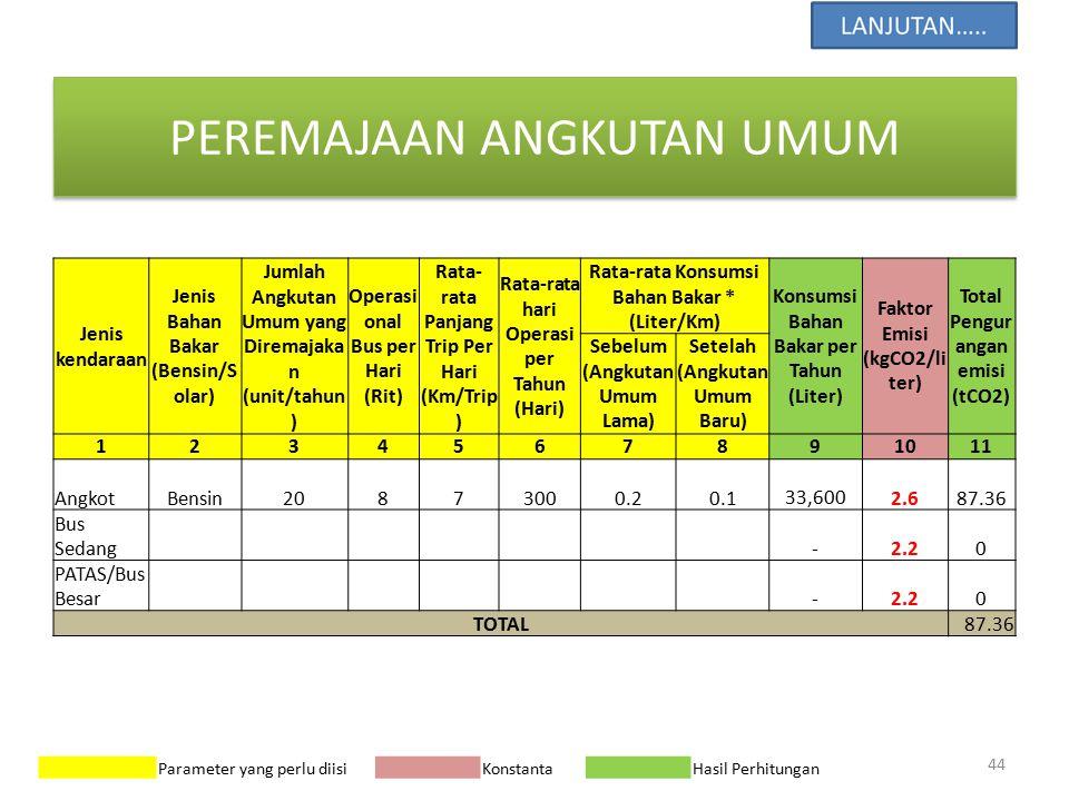 PEREMAJAAN ANGKUTAN UMUM Jenis kendaraan Jenis Bahan Bakar (Bensin/S olar) Jumlah Angkutan Umum yang Diremajaka n (unit/tahun ) Operasi onal Bus per H