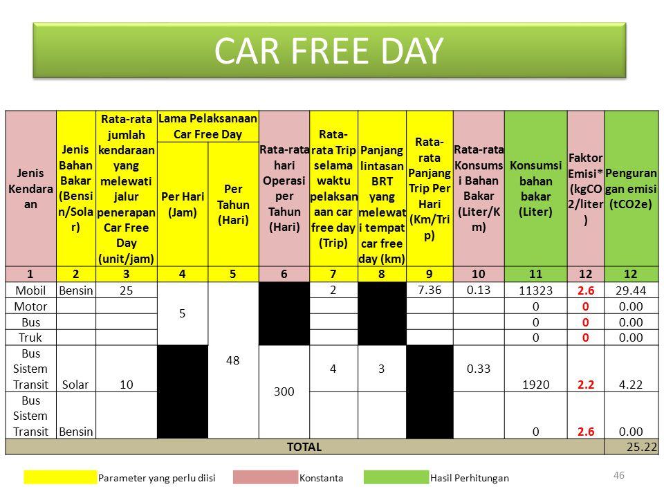 CAR FREE DAY 46 Jenis Kendara an Jenis Bahan Bakar (Bensi n/Sola r) Rata-rata jumlah kendaraan yang melewati jalur penerapan Car Free Day (unit/jam) Lama Pelaksanaan Car Free Day Rata-rata hari Operasi per Tahun (Hari) Rata- rata Trip selama waktu pelaksan aan car free day (Trip) Rata- rata Panjang Trip Per Hari (Km/Tri p) Rata-rata Konsums i Bahan Bakar (Liter/K m) Konsumsi bahan bakar (Liter) Faktor Emisi* (kgCO 2/liter ) Penguran gan emisi (tCO2e) Per Hari (Jam) Per Tahun (Hari) Panjang lintasan BRT yang melewat i tempat car free day (km) 123456789101112 MobilBensin25 5 48 2 7.360.13113232.629.44 Motor 000.00 Bus 000.00 Truk 000.00 Bus Sistem TransitSolar10 300 4370.33 19202.24.22 Bus Sistem TransitBensin 02.60.00 TOTAL25.22 Parameter yang perlu diisi Konstanta Hasil Perhitungan