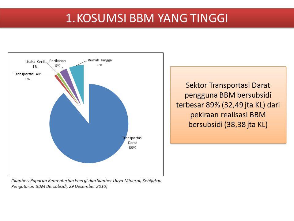 1.KOSUMSI BBM YANG TINGGI Sektor Transportasi Darat pengguna BBM bersubsidi terbesar 89% (32,49 jta KL) dari pekiraan realisasi BBM bersubsidi (38,38 jta KL) (Sumber: Paparan Kementerian Energi dan Sumber Daya Mineral, Kebijakan Pengaturan BBM Bersubsidi, 29 Desember 2010)