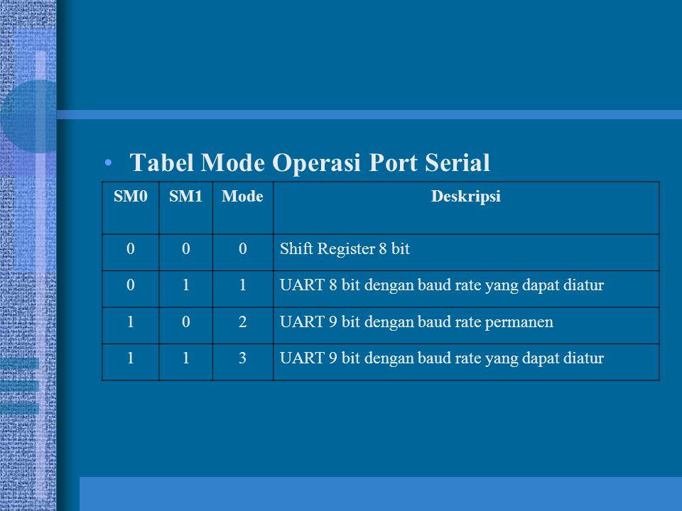 Tabel Mode Operasi Port Serial SM0SM1ModeDeskripsi 000Shift Register 8 bit 011UART 8 bit dengan baud rate yang dapat diatur 102UART 9 bit dengan baud