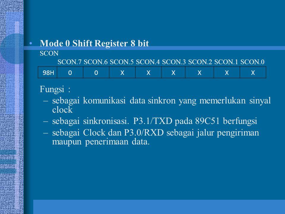Mode 0 Shift Register 8 bit SCON SCON.7 SCON.6 SCON.5 SCON.4 SCON.3 SCON.2 SCON.1 SCON.0 Fungsi : –sebagai komunikasi data sinkron yang memerlukan sin