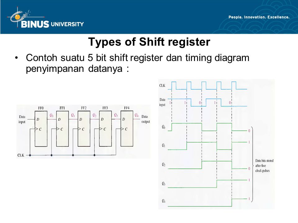 Types of Shift register Contoh suatu 5 bit shift register dan timing diagram penyimpanan datanya :