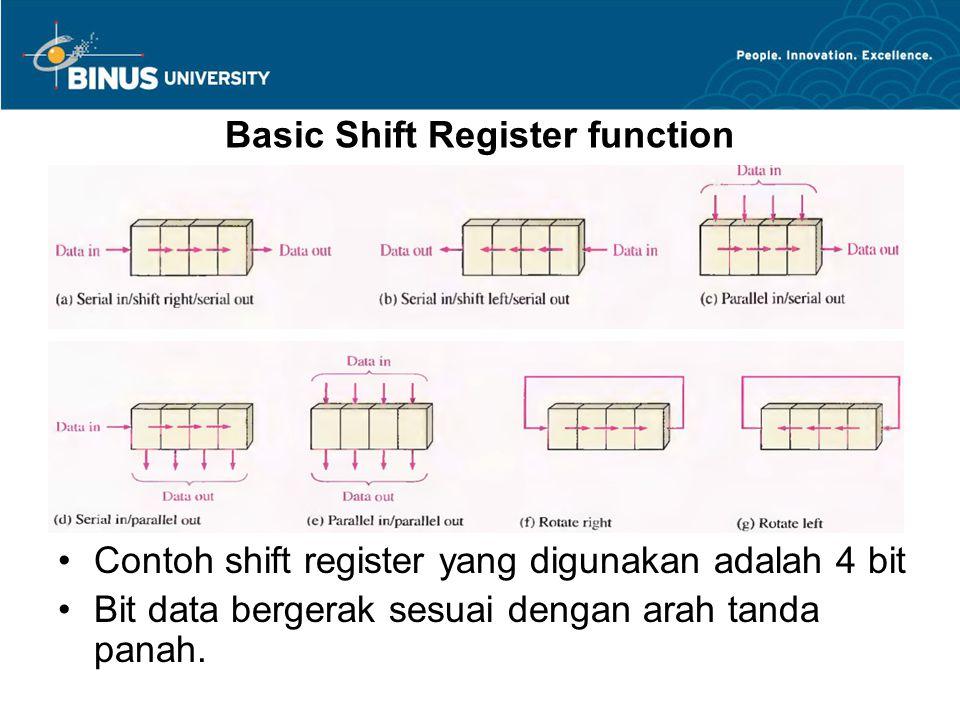 Basic Shift Register function Kemampuan shift data dalam suatu register ditentukan banyaknya stage dalam shift register, baik untuk perpindahan data ke shift register, dalam shift register, atau keluar dari shift register tersebut.