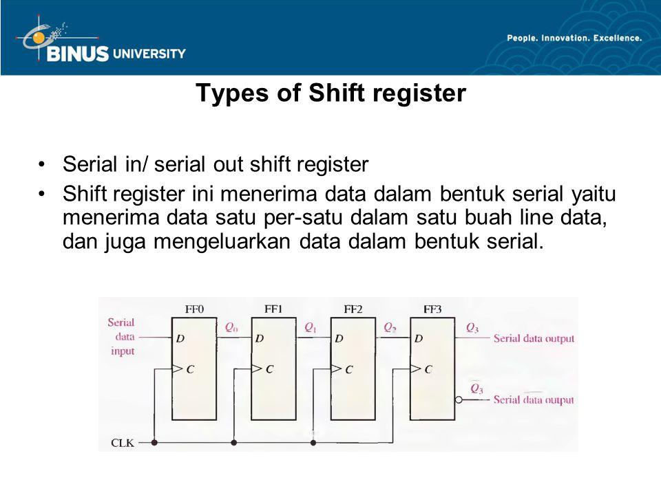 Serial in/ Serial Out Shift Register Bina Nusantara University 9