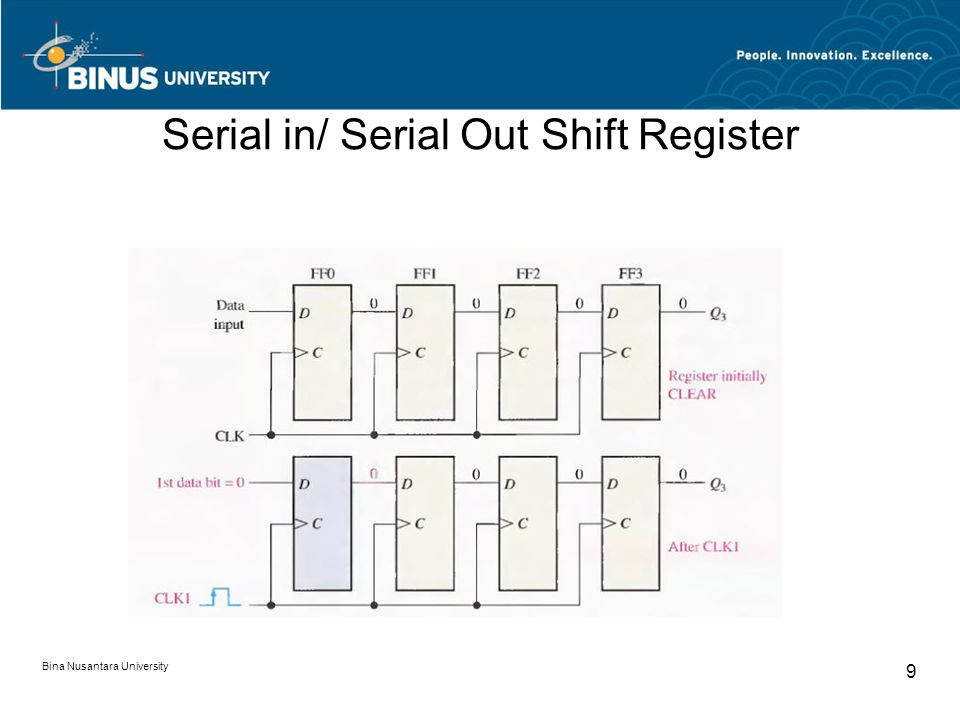 Serial in/ Serial Out Shift Register Bina Nusantara University 9