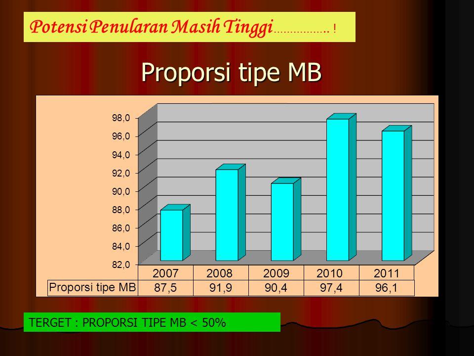 Proporsi tipe MB Potensi Penularan Masih Tinggi …………….. ! TERGET : PROPORSI TIPE MB < 50%