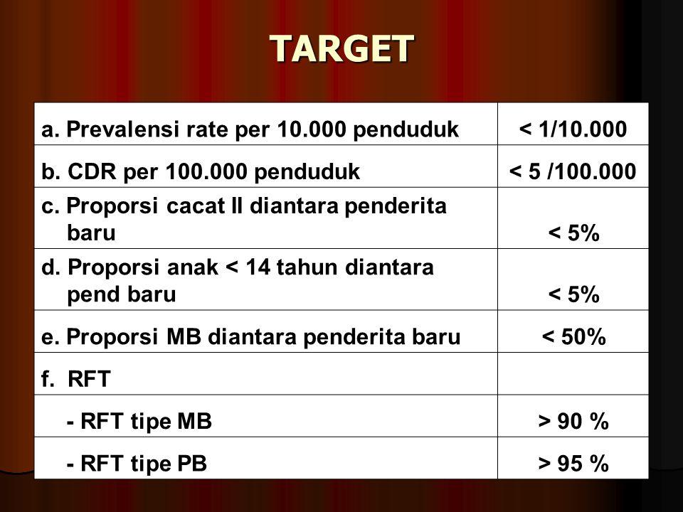 TARGET a.Prevalensi rate per 10.000 penduduk< 1/10.000 b.