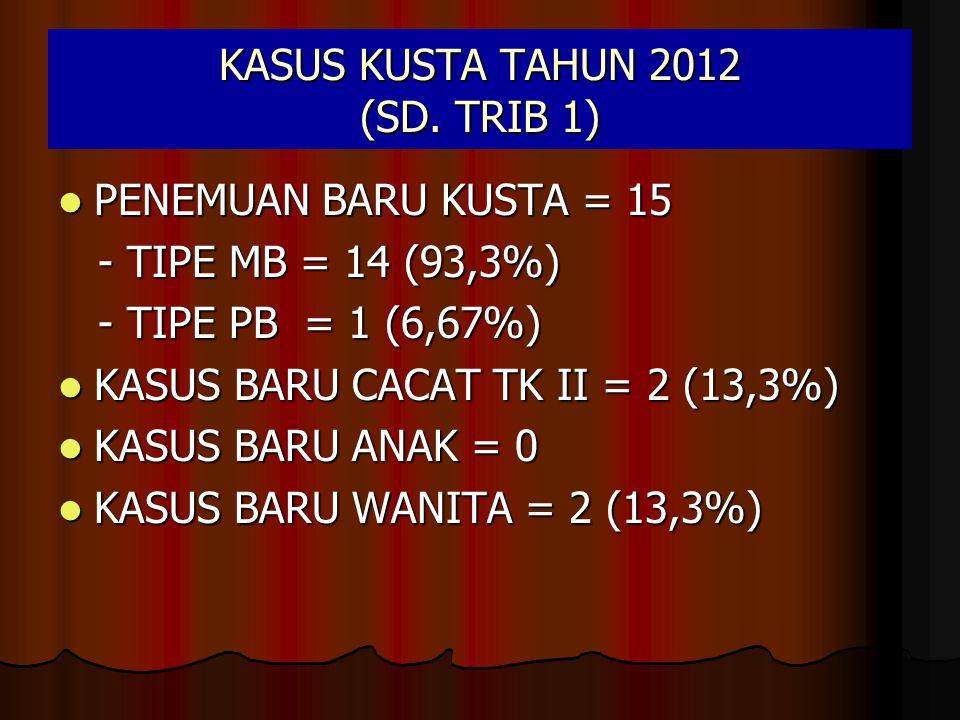 KASUS KUSTA TAHUN 2012 (SD. TRIB 1) PENEMUAN BARU KUSTA = 15 PENEMUAN BARU KUSTA = 15 - TIPE MB = 14 (93,3%) - TIPE MB = 14 (93,3%) - TIPE PB = 1 (6,6