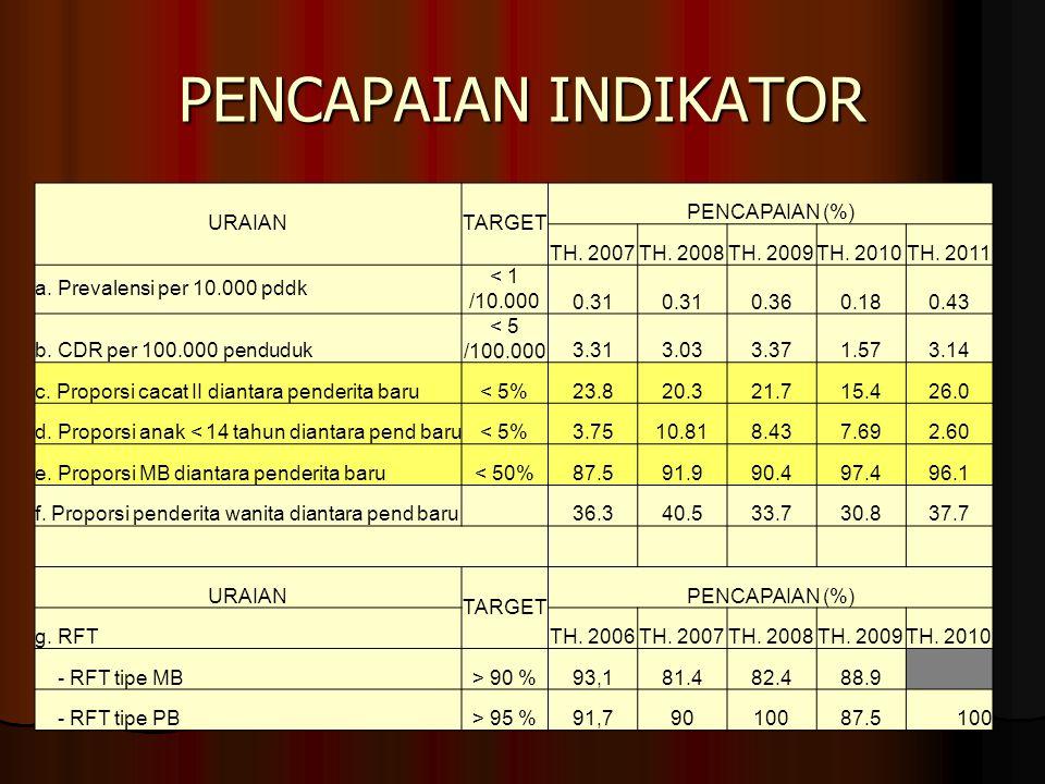 TARGET RFT PB = > 95%