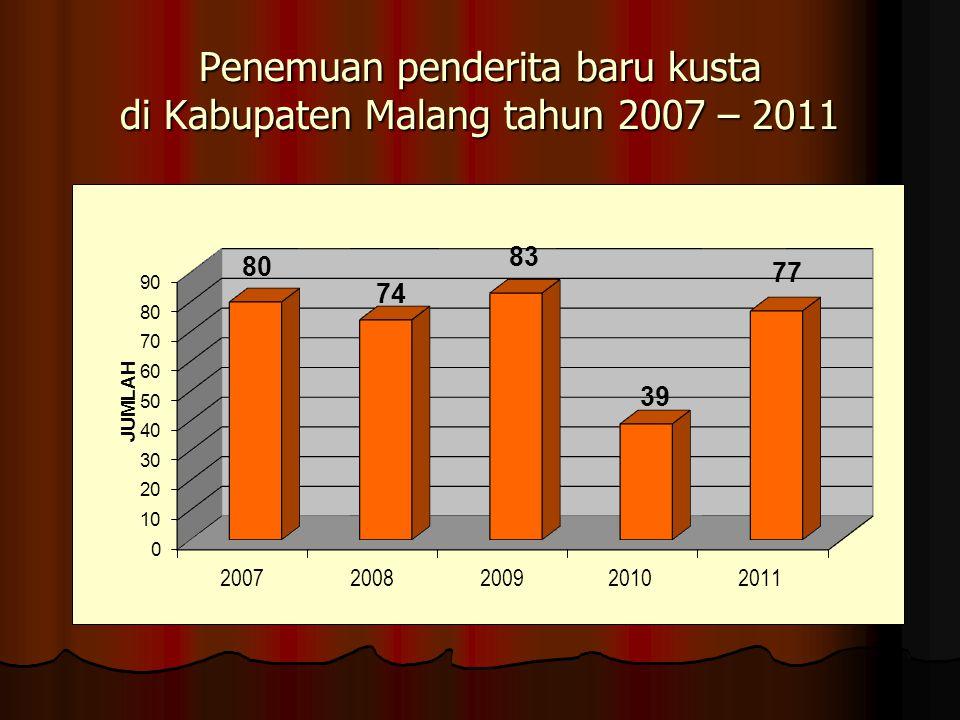 PETA PROPORSI KUSTA CACAT TINGKAT II TAHUN 2010 dan 2011 TIDAK ADA CACAT TK II > 5 % TAHUN 2009TAHUN 2011TAHUN 2010