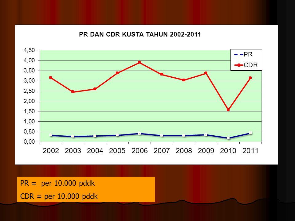 PETA PROPORSI KUSTA PADA ANAK TAHUN 2010 dan 2011 TIDAK ADA KASUS ANAK > 5 % TAHUN 2009TAHUN 2011TAHUN 2010