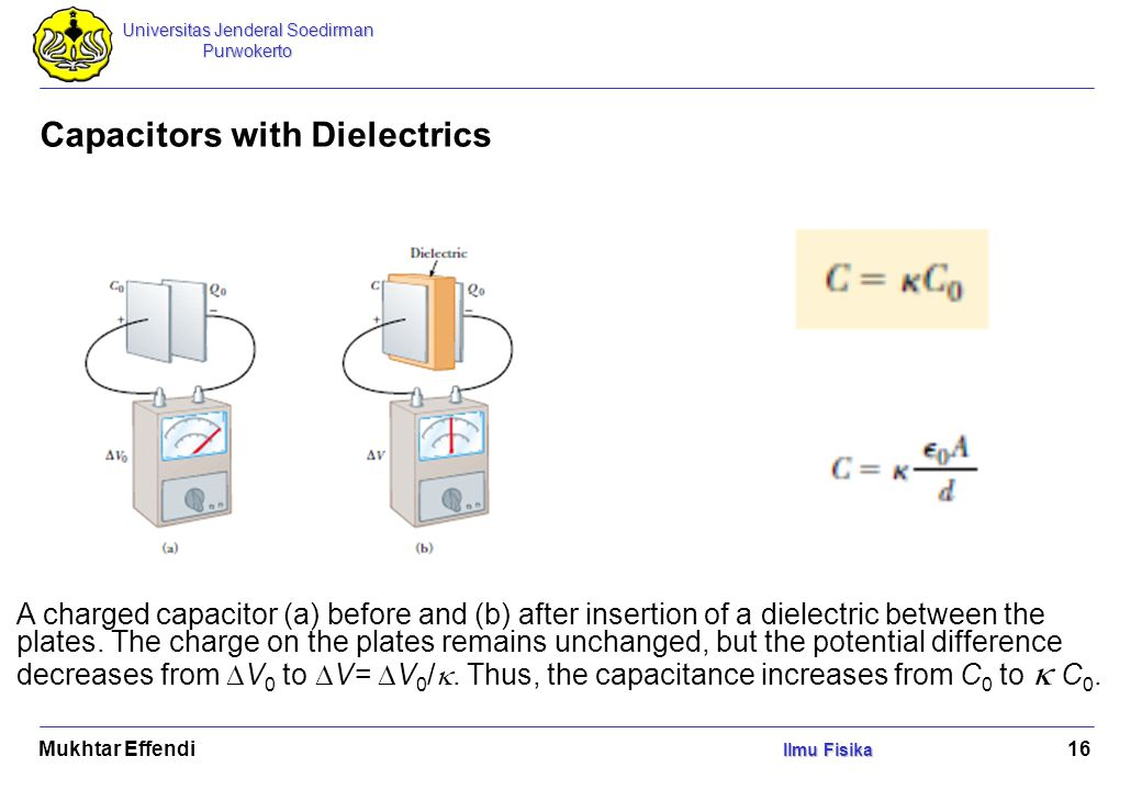 Universitas Jenderal Soedirman Purwokerto Ilmu Fisika Mukhtar Effendi Ilmu Fisika 16 Capacitors with Dielectrics A charged capacitor (a) before and (b) after insertion of a dielectric between the plates.