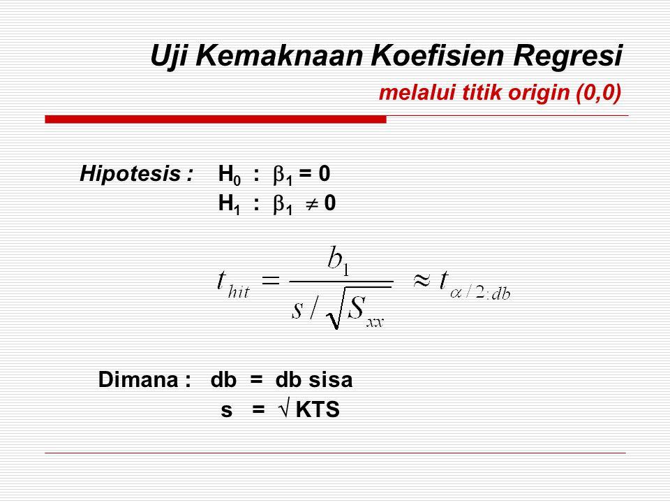 Uji Kemaknaan Koefisien Regresi melalui titik origin (0,0) Hipotesis : H 0 :  1 = 0 H 1 :  1  0 Dimana : db = db sisa s =  KTS