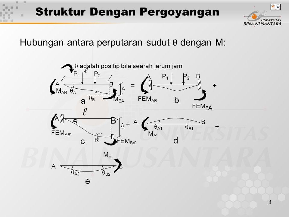 4 Struktur Dengan Pergoyangan Hubungan antara perputaran sudut  dengan M: M BA A B M AB AA BB P1P1 P2P2 ℓ  adalah positip bila searah jarum jam A BP2P2 P1P1 FEM AB FEM B A R A B ℓ R FEM AB' FEM BA'  B2 M B'  A2 AB  B1 M A'  A1 AB a b c d e + + + =
